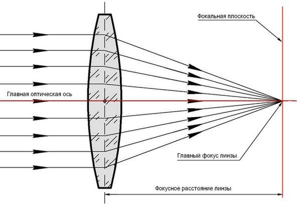 Заговоры на улучшение зрения без очков