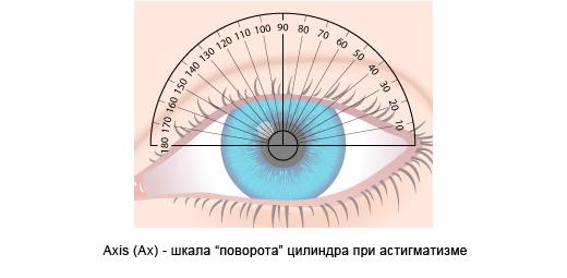 шкала цилиндра на глазу