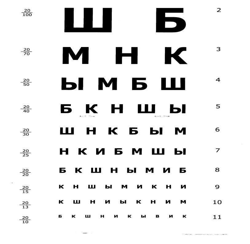 Тест Головина-Сивцева