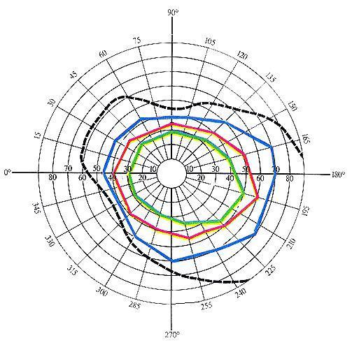 схема периметрии глаза