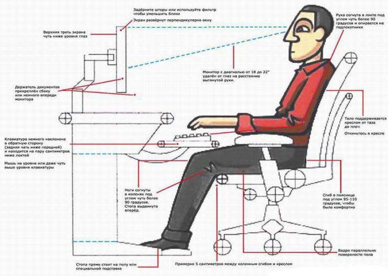 зрение при работе за компьютером
