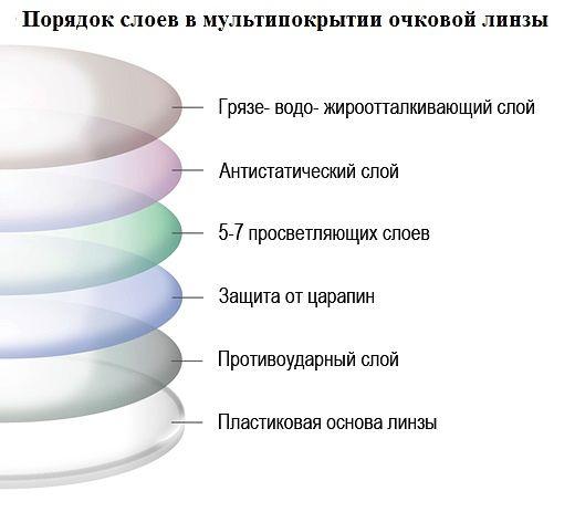 структура пластиковых линз